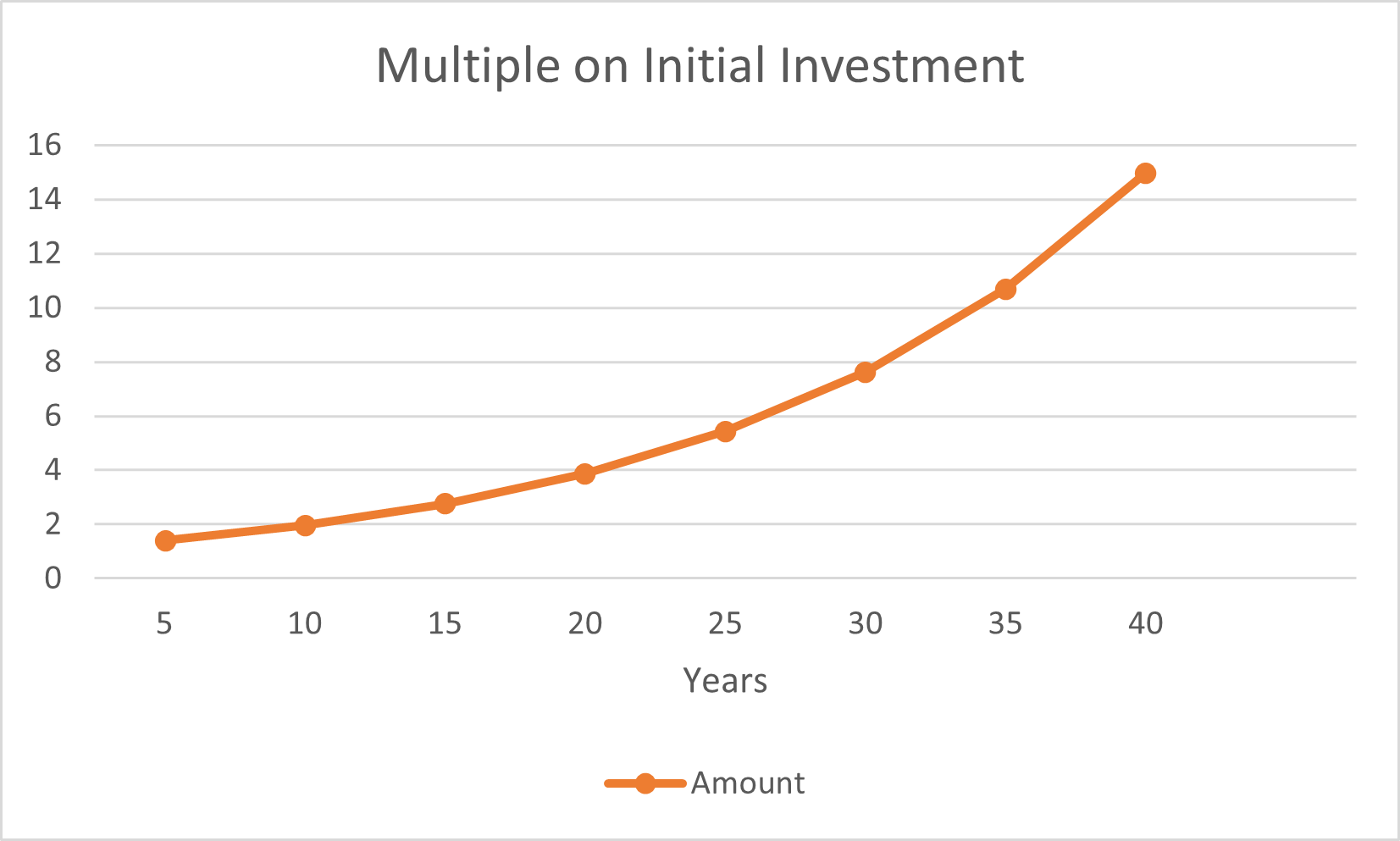 ROI in years.png